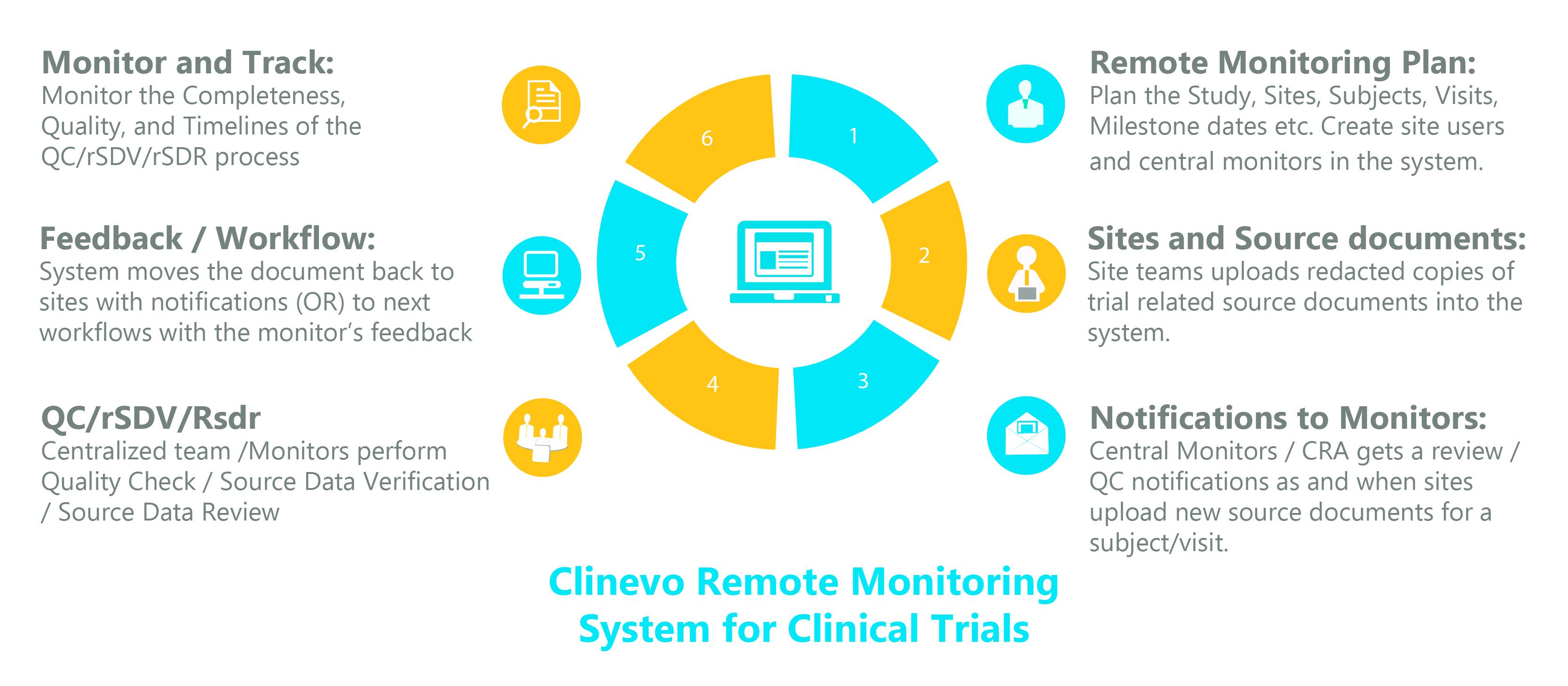 Clinevo Technologies